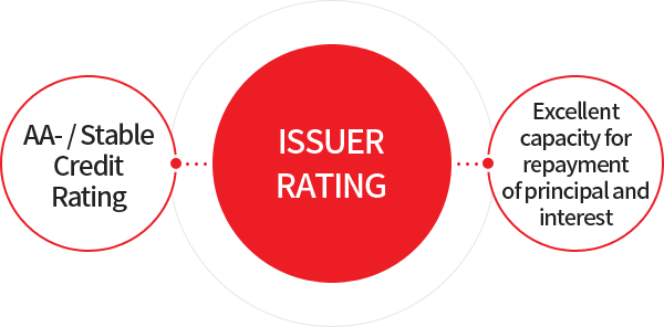 Issuer Rating AA-/Stable - Credit Rating, Excellent capacity for repayment of principal and interest